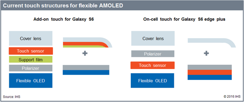 iPhone 12 Pro получит эксклюзивный OLED-дисплей от Samsung