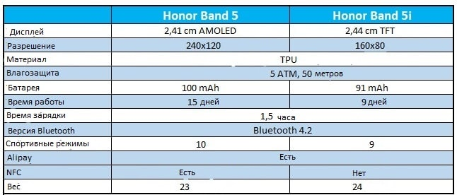 Honor Band 5i - обзор фитнес-браслета 2020
